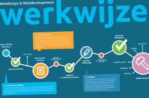 infographic-webdesign-webdevelopment-nicetoclick - Nicetoclick