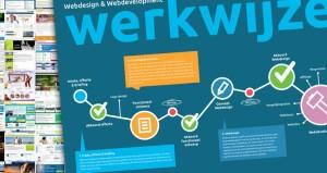 Vergelijkingssite maken WordPress